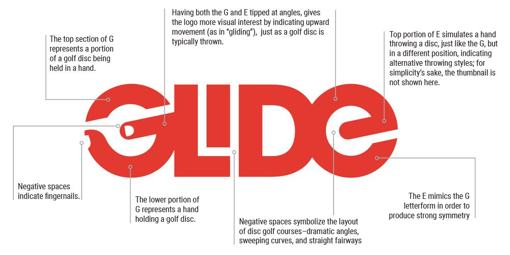Glide logo anatomy