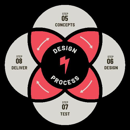 Venn diagram of Phonographik's design process