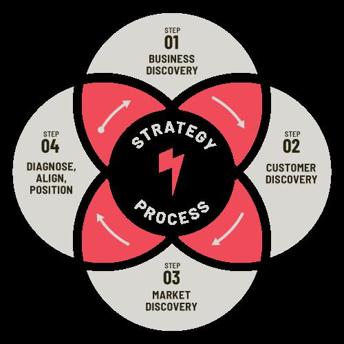 Venn diagram of Phonographik's strategy process
